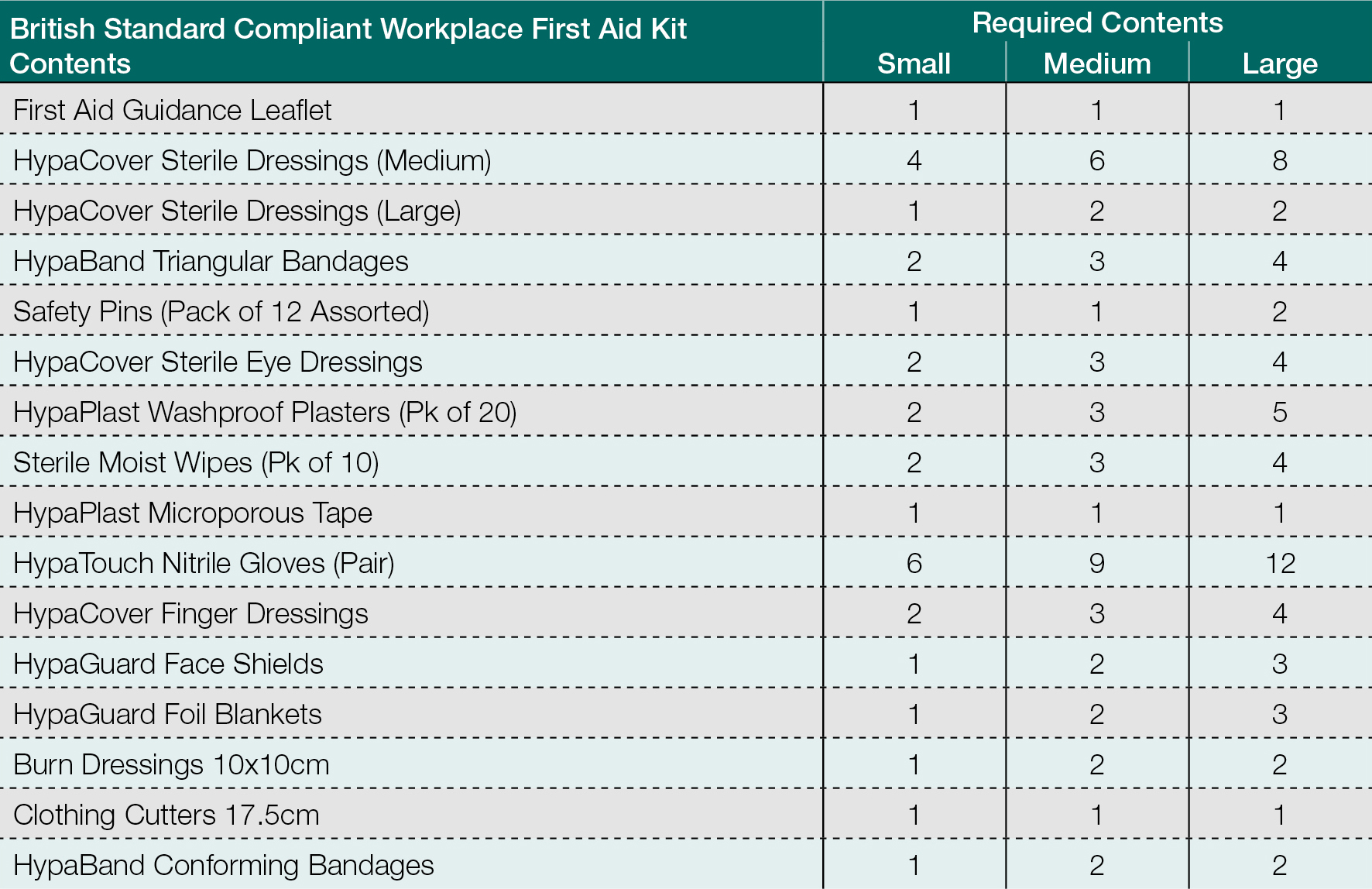 minimum requirements for workplace first aid kits