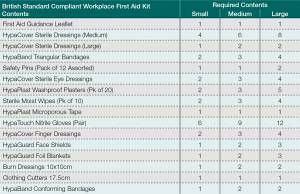 Did You Know the HSE has Updated Their Guidelines for Workplace First Aid Kits?
